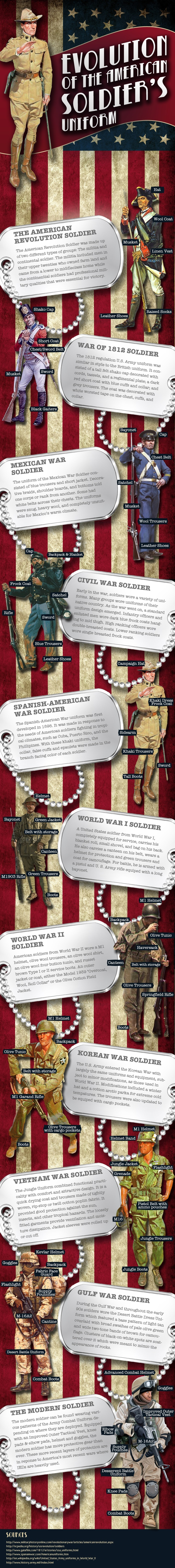 The Evolution of the American Soldier's Uniform